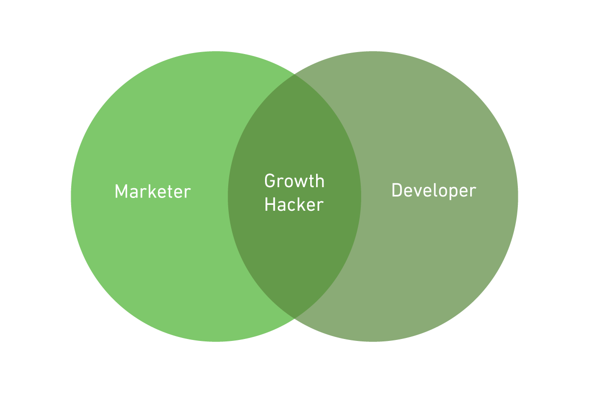 Marketing + Development = Growth Hacking